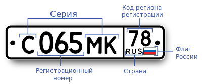 License plate in Russia 2.svg